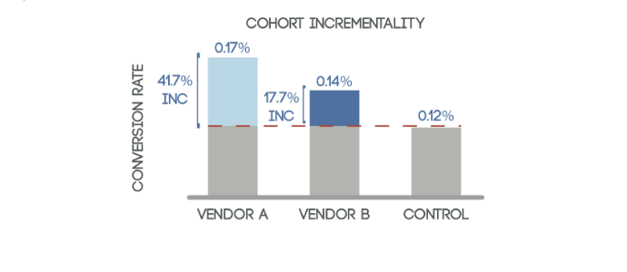 incrementality measurement design of experiment graph showing incremental lift in conversion rate between two exposed cohorts and a control group or suppressed group