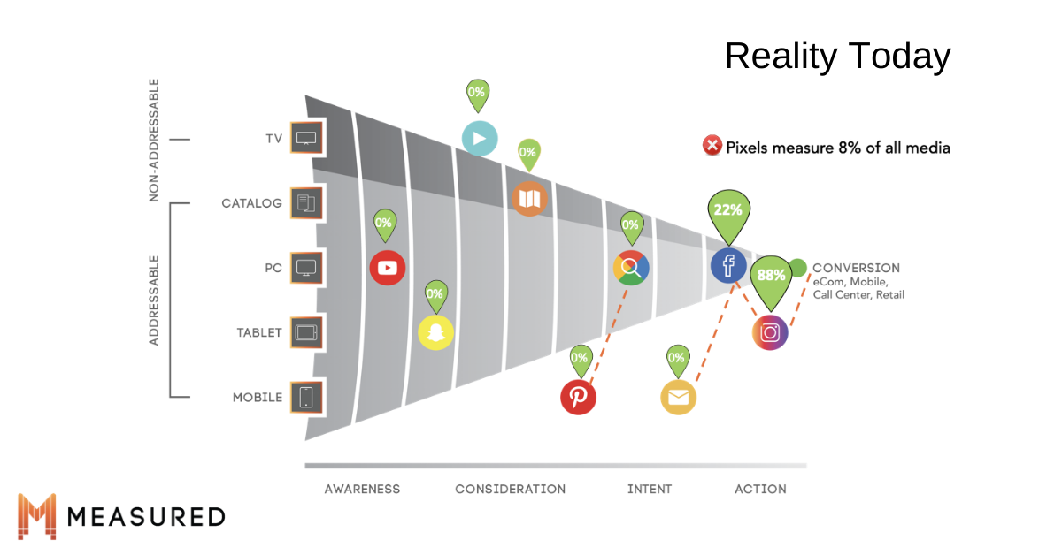 sales conversion funnel broken down by addressable and non-addressable media channels and the platforms & publishers Youtube, Snapchat, Facebook, Pinterest, Google Search, Email and Instagram also showing gaps in tracking and reporting for multi-touch attribution